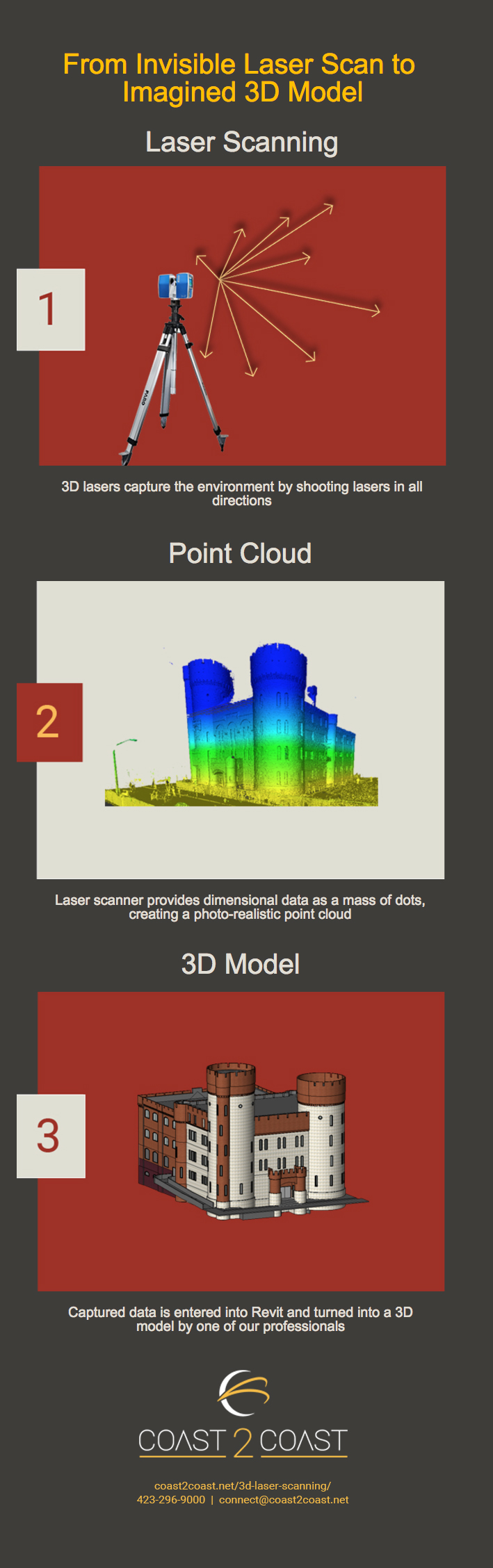 Laser Scan to Imagined 3D Model - See How | Coast 2 Coast