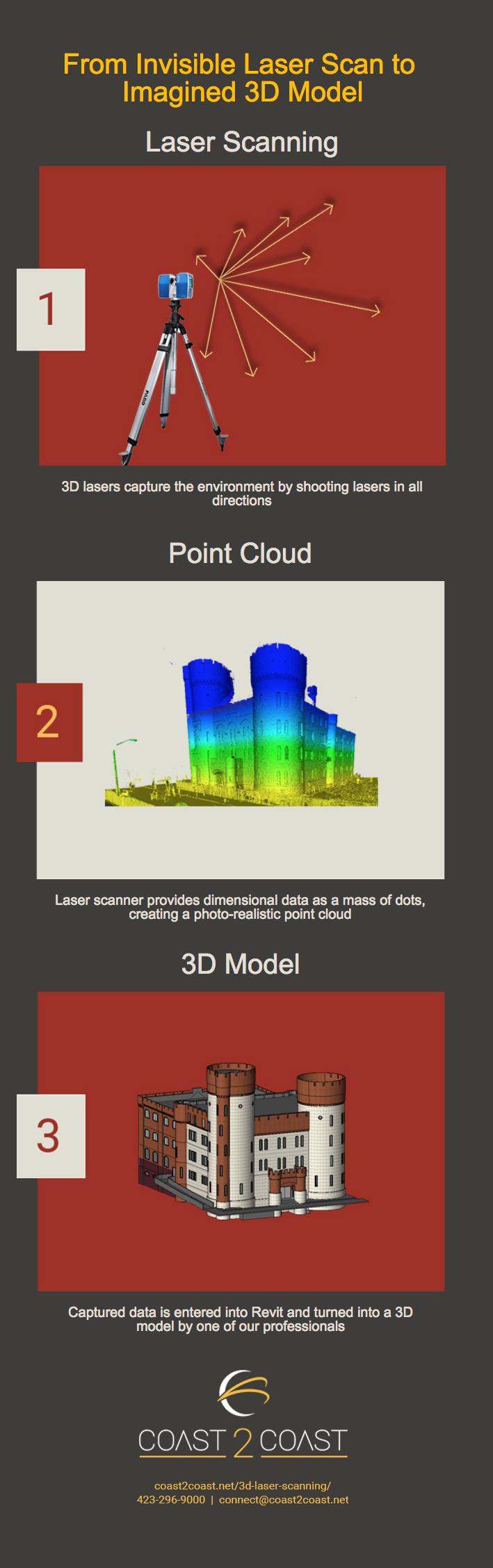 Coast 2 Coast 3D Laser Scanning Infographic