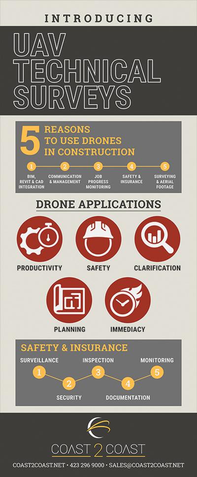 Coast2Coast Drone Survey Infographic